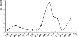 """图1 CNKI中以""""科普产业""""为标题的文章数量"""