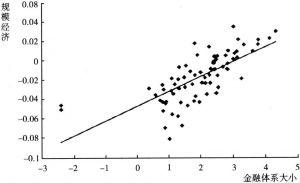 图1-6 规模经济和金融体系大小的关系