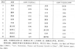 表9-3 2002年世界前10名国家排名比较