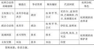表3-1 流域国家的水权敏感源与敏感点