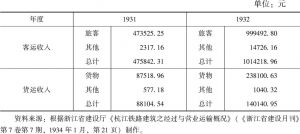 表5-1 杭江铁路杭兰段1931年度与1932年度的收入
