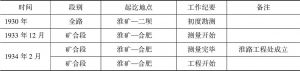 表5-3 淮南铁路工程进展情形