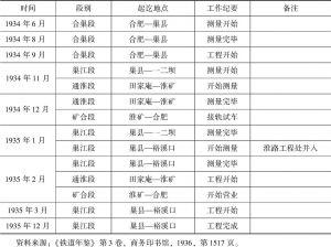 表5-3 淮南铁路工程进展情形-续表