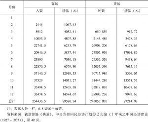 表5-4 1935年淮南铁路客货统计