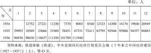 表5-5 江南铁路历年载客人数情况统计(1934年2月至1936年6月)