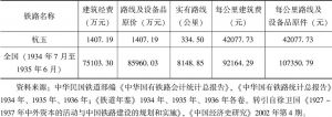 表5-7 杭玉铁路与同时期全国所建铁路成本估价比较