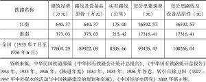 表5-8 江南铁路、淮南铁路与同时期全国所建铁路成本估价比较