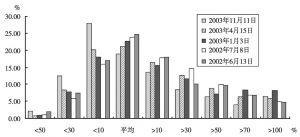 图1-6 沪深股市价格分布