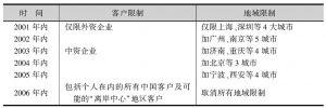 表2-3 WTO安排下人民币业务向外资银行的开放进程表