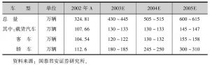 表3-33 中国汽车业未来几年预测分析