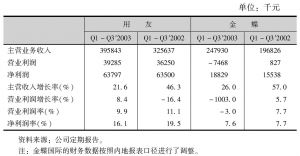 表3-110 主要管理软件厂商盈利能力有所下降