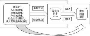 图6-1 城镇化对潜在经济增长影响的具体路径