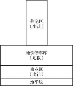图7 高架模式