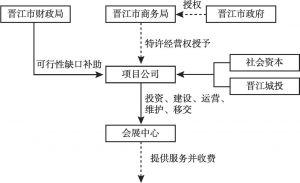 图1 交易结构