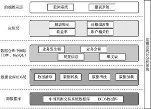 图1 监测及统计分析系统的数据仓库体系架构示意