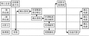 图7 供应链金融业务流程
