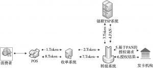 图2 支付标记交易流程