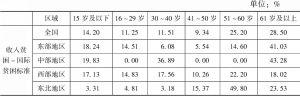 表2-18 中国农民工贫困人口年龄结构及区域分布