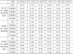 表2-18 中国农民工贫困人口年龄结构及区域分布-续表