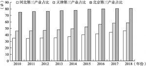 图27 2010~2018年京津冀三地第三产业占比