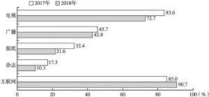 图1 2017~2018年媒体用户经常接触的媒体比例