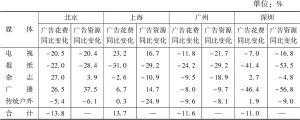 北京/上海/广州/深圳2018年广告花费——媒体