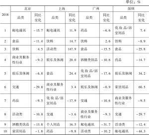 北京/上海/广州/深圳2018年广告花费——品类
