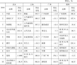 北京/上海/广州/深圳2018年报纸广告花费——品牌
