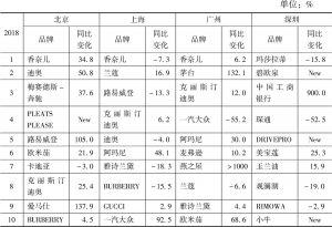 北京/上海/广州/深圳2018年杂志广告花费——品牌