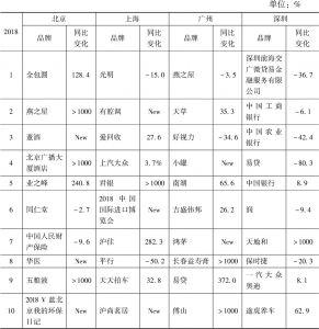 北京/上海/广州/深圳2018年广播广告花费——品牌