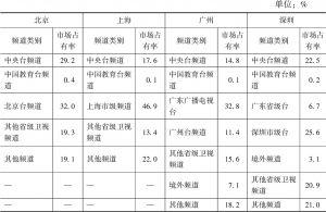 北京/上海/广州/深圳2018年各类频道的市场占有率