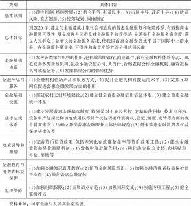 表2-1 普惠金融发展规划(2016~2020年)主要内容