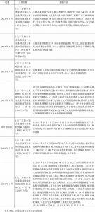 表2-4 与普惠金融有关的税收支持政策