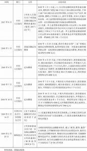 表2-5 支持民营经济的货币信贷政策