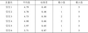 表4-8 社会信任指标的描述性统计