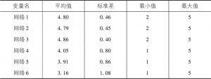 表4-10 关系网络指标的描述性统计