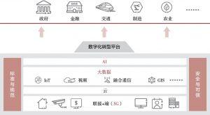 图2-3 数字中国新型基础设施整体架构