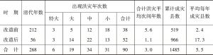 表5-1 清代山东黄河洪灾决口次数统计