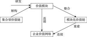 图2-2 价值网络的形成过程