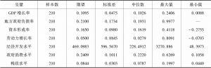表2 各变量的描述性统计