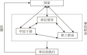 图1 单位社会与运动式治理的关系示意