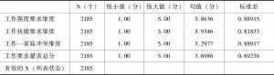表4-3 工作要求量表及其各维度描述统计