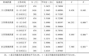 表4-26 工作投入感影响因素的日工作时间差异