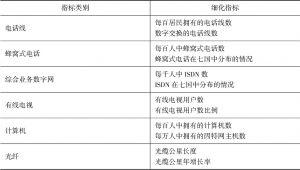 表2-1 国际电联信息化指标