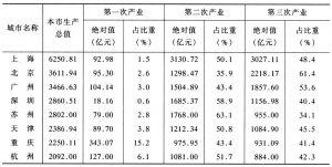 表6 2003年GDP超2000亿元城市的产业对比表