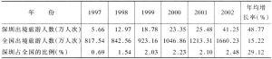 表1 深圳近年来出境旅游人数及与全国情况的对比