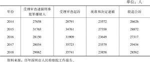 表6 2014~2018年深圳全市检察机关案件情况
