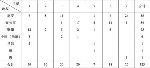表1-15 百济战争记事统计(以世纪为单位)