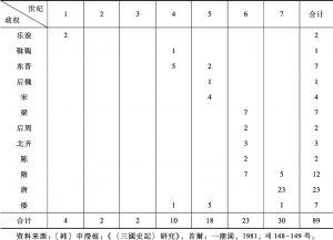 表1-16 百济外交记事统计(以世纪为单位)-续表