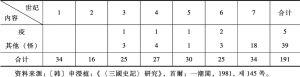 表1-17 百济天灾地变记事统计(以世纪为单位)-续表